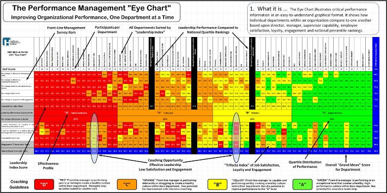 Performance Eye Chart